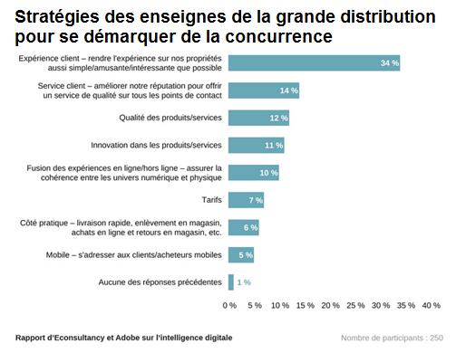 La Grande Distribution Face Au Digital Carriere Distribution